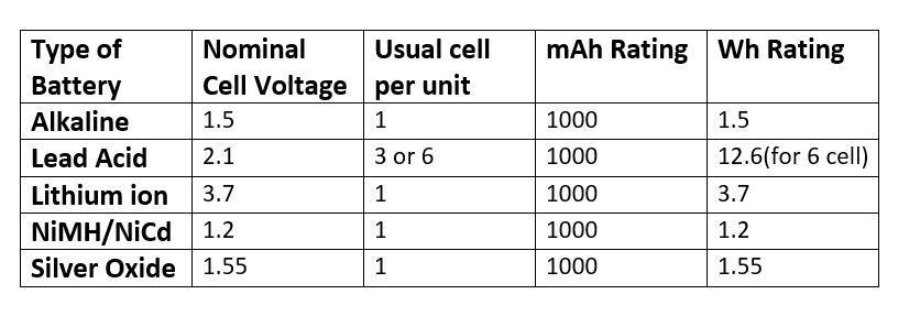 The Table Itself Is Self Explanatory I Think So If You Know Battery Type And Mah Ah Rating Can Easily Find Wh Using This