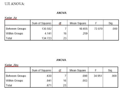 Jasa Analisis Data SPSS