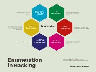.Enumeration,DNS Zone Transfer: , DNS Enumeration,dnsenum , dnsrecon, NetBIOS Enumeration, SNMP Enumeration,LDAP Enumeration