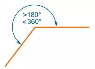 কোণ কাকে বলে (what is angle)-প্রবৃদ্ধ কোণ (reflex angle)