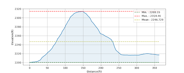 PyQGIS Elevation Profile