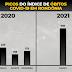 Dados epidemiológicos da Covid-19 em Rondônia comprovam expressivo aumento no número de óbitos