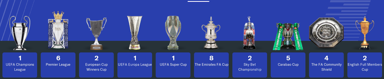 FM19 - Chelsea FC Team History