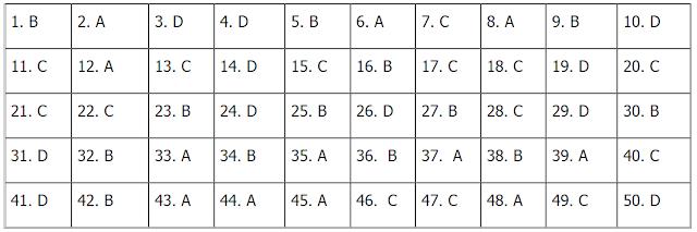 đáp án Đề thi tốt nghiệp THPT 2021 môn Tiếng Anh Đợt 2 (Mã đề 411)