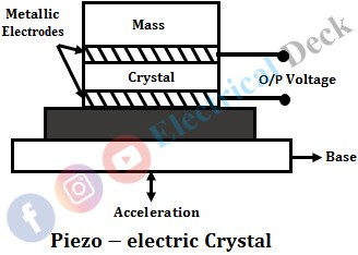 Difference Between Active & Passive Transducer