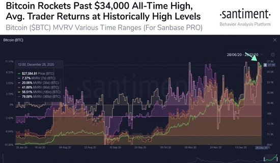 Bitcoin valued over $ 33,000,