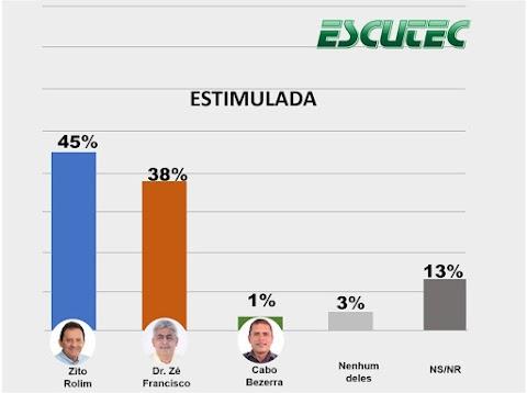 Zito Rolim avança em corrida eleitoral na cidade de Codó