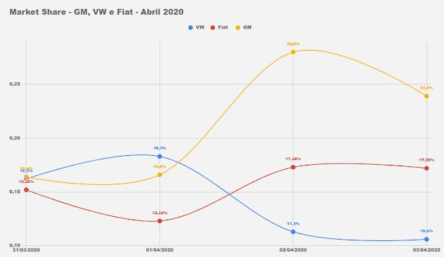 Carros mais vendidos na primeira semana de abril de 2020