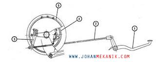 Cara Kerja Rem Mekanik Sepeda Motor adalah sistem pengereman pada sepeda motor yang cara k Cara Kerja Rem Mekanik Sepeda Motor