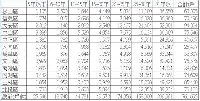 台北各區戶數比
