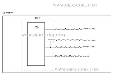 P0501 code