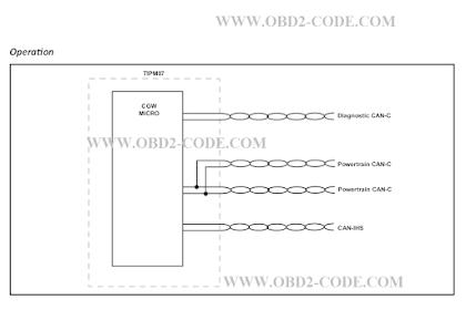 P0501 Vehicle speed sensor 1 performance