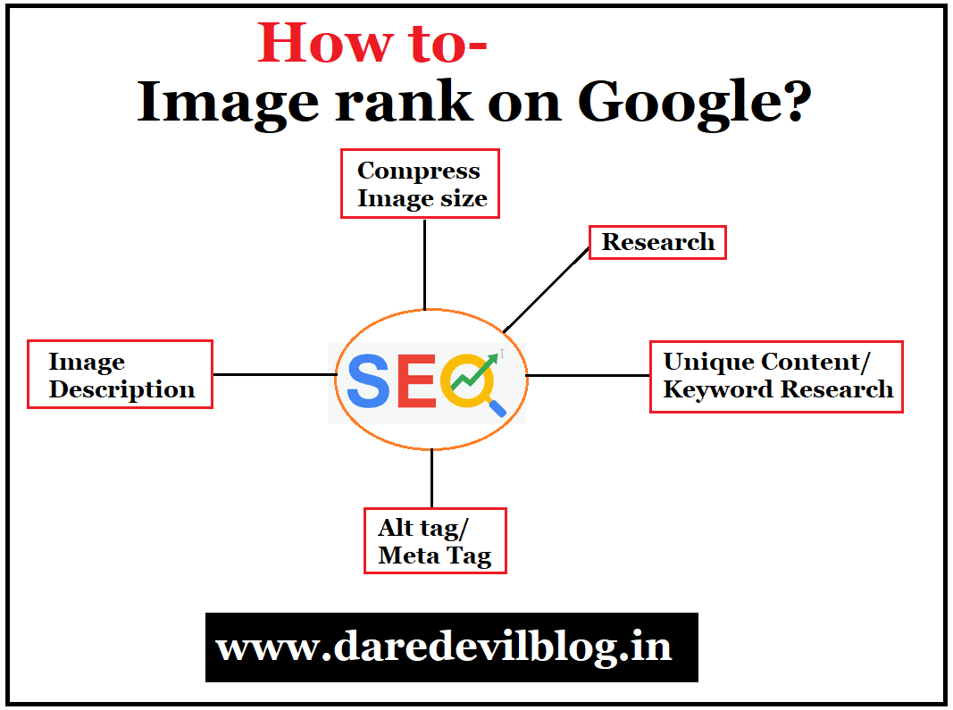 Image rank on google search console,How to rank Image?,Blogging tips,Image ranking process,Rank images on Google search engine,How to rank image on Google search engine?,