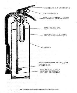 Tabung pemadam kebakaran jenis Cartridge | Tabung pemadam kebakaran