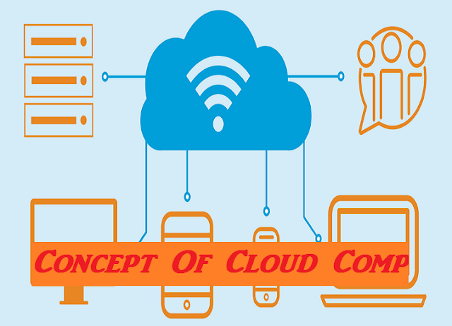 Concept Of Cloud Computing | Types Of Cloud Computing