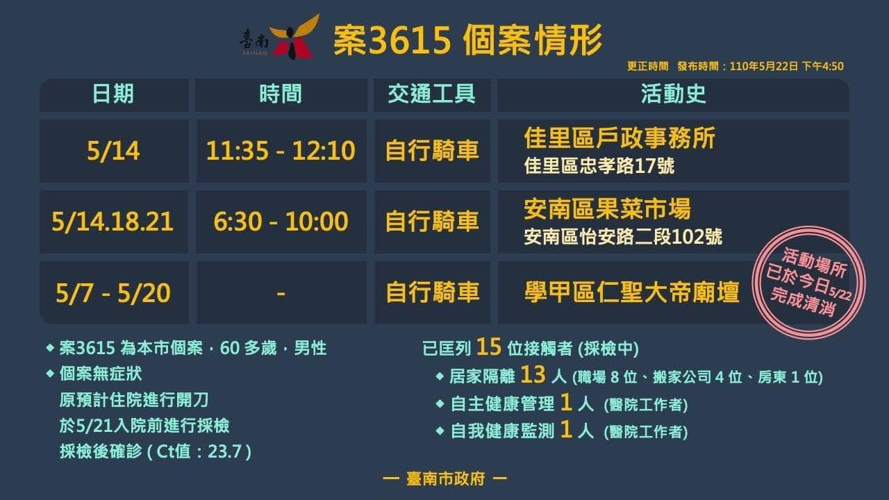 5/22公布台南1確診者足跡、2外縣市足跡|包含區公所、果菜市場、火車站