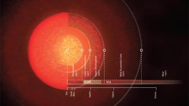 Astrónomos mapean una estrella 700 veces más grande que el Sol