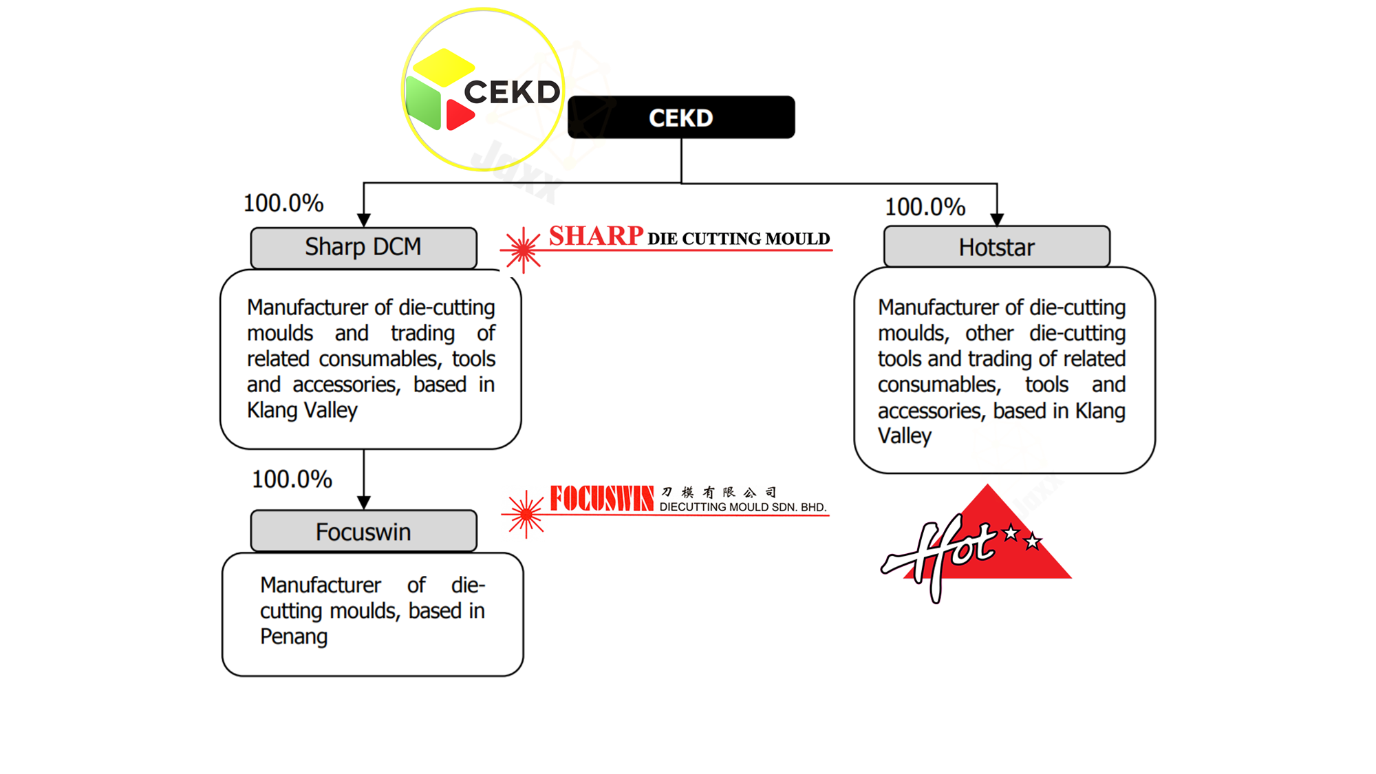 CEKD Group is a die-cutting solutions provider   CEKD Listing in Ace Market   CEKD IPO Review   Sharp DCM Focuswin Hotstar are subsidiaries of CEKD Berhad   IPO Review of CEKD Group   CEKD Company Structure