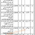 Prison Department Sargodha May Jobs 2021 | Jail Department