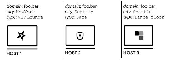 Host identities example