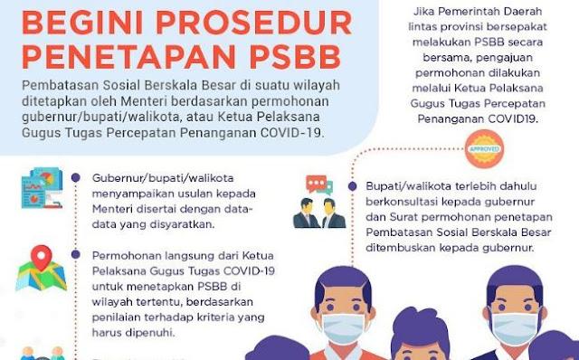 Prosedur Pengajuan Status Pembatasan Sosial Berskala Besar (PSBB)