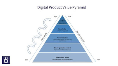 Image B Digital Product Value Pyramid