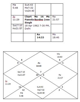 Encyclopedia of Vedic Astrology: Yogas: Nabhas Yogas, Chapter III