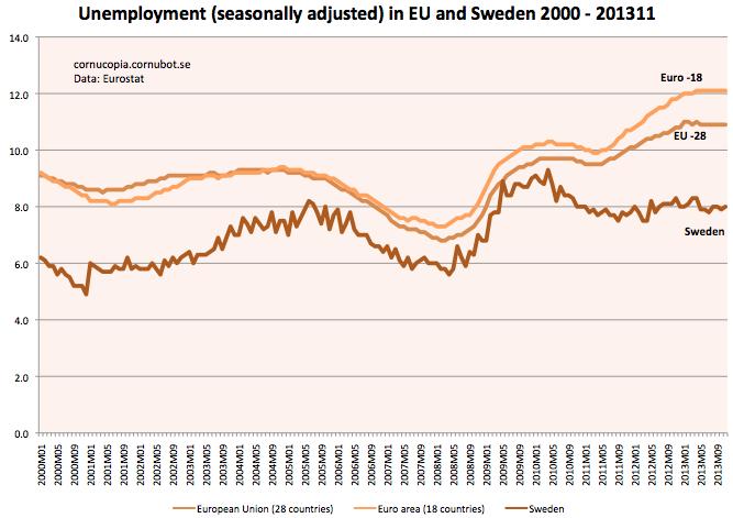 Spansk arbetsloshet minskar