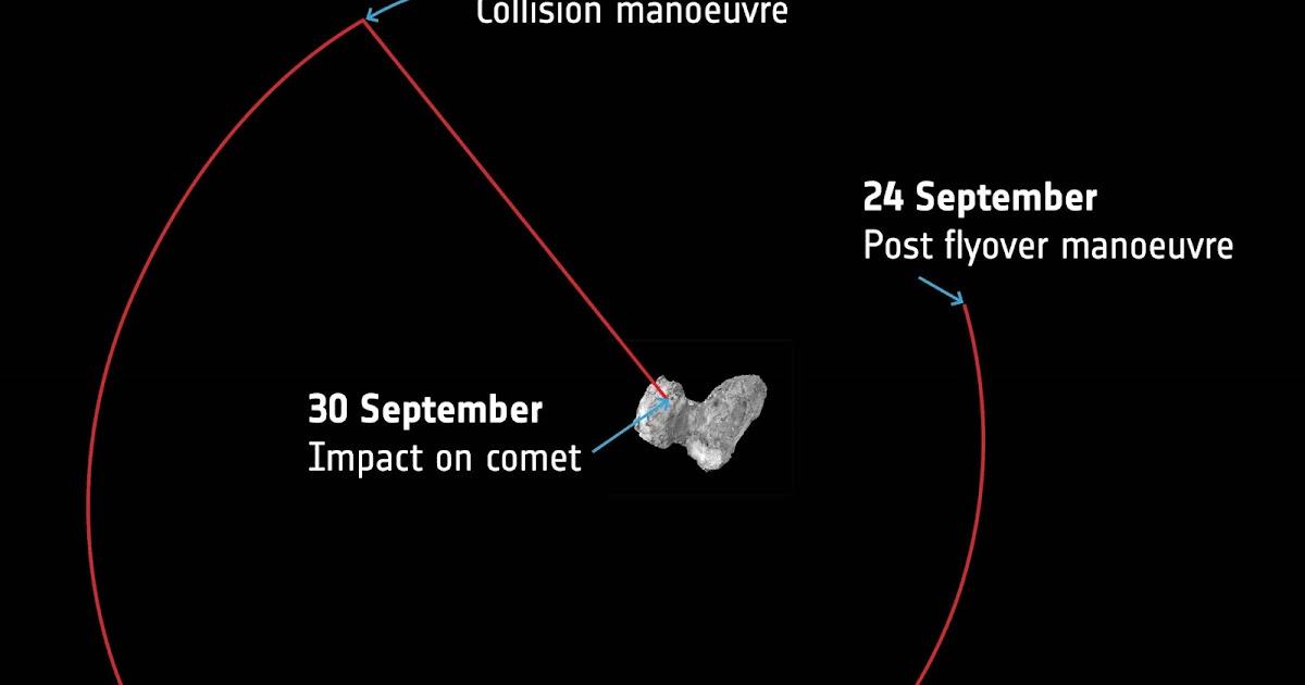 Una guida al finale di missione di Rosetta