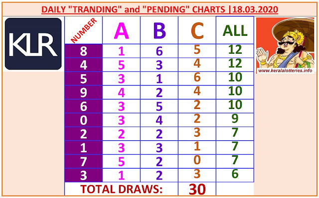 Kerala Lottery Winning Number Daily Tranding and Pending  Charts of 30 days on 18.03.2020