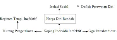 Pohon Masalah HDR