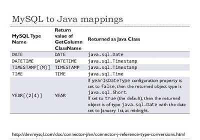 How to convert java.util.Date to java.sql.Date with example