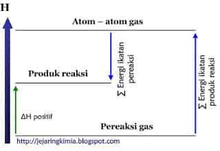 Diagram tingkat energi reaksi endoterm