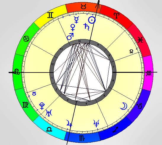 MELANIA TRUMP birth chart zodiac forecast