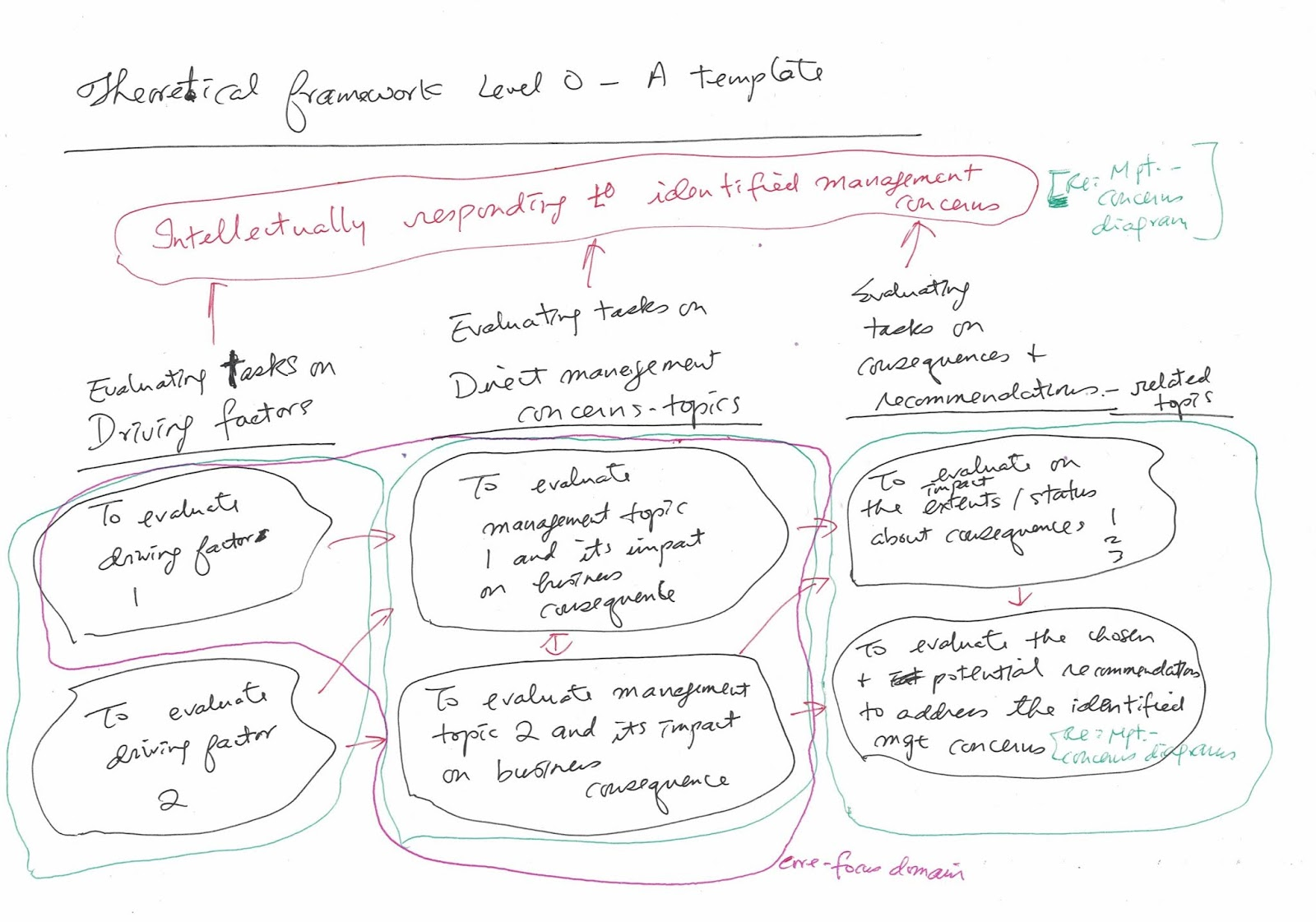 each component of the theoretical framework level 0 should include at least one academic concept or academic topic for example service quality is an  [ 1600 x 1121 Pixel ]