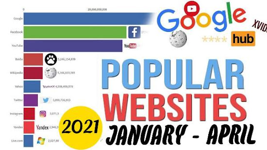 Most Visited Websites in 2021