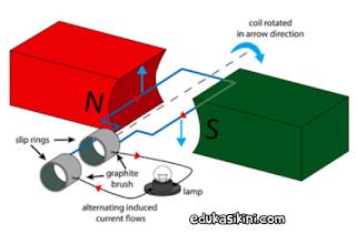 Teori Arus AC : Apa itu Arus AC dan Perbedaan dengan Arus DC