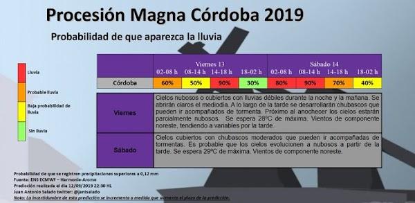 Probabilidad con Porcentaje de lluvias para la Magna de Córdoba (Actualizado)