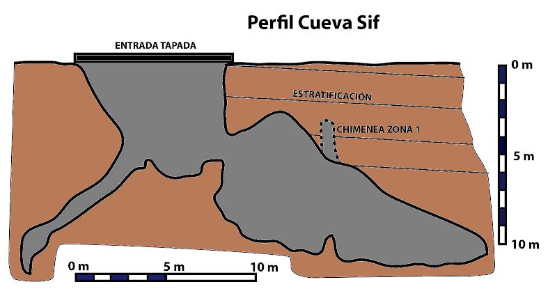 Este dibujo muestra la Cueva Sif (Israel) en perfil. Aquí se ha realizado un experimento de epikarst, midiendo la cantidad de goteo en la cueva