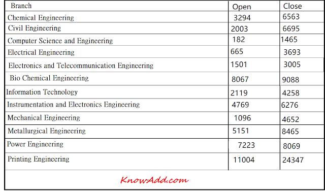 Jadavpur University cutoff