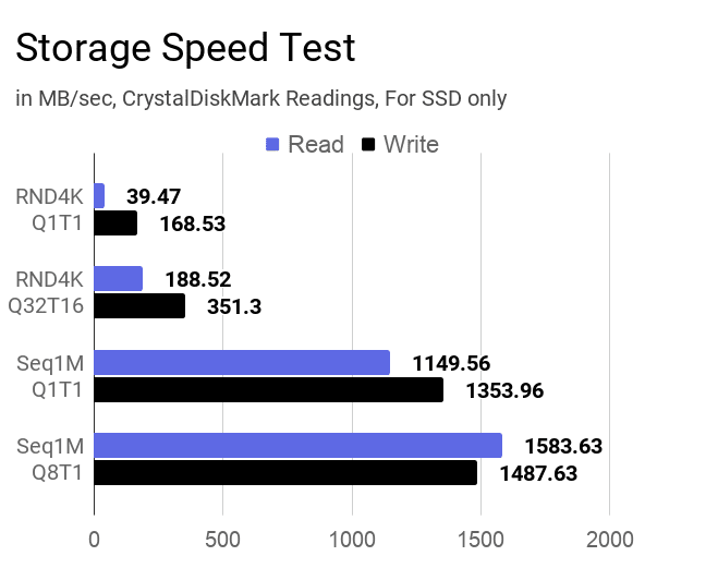 SSD storage speed test results for this HP 14s dr1009tu laptop.