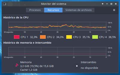 Historico de la CPU