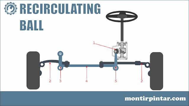 Jenis-jenis sistem kemudi recirculating ball