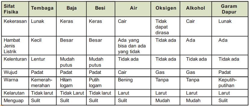 tabel contoh sifat fisika