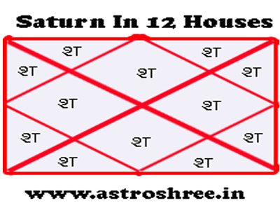saturn in 12 houses of horoscope