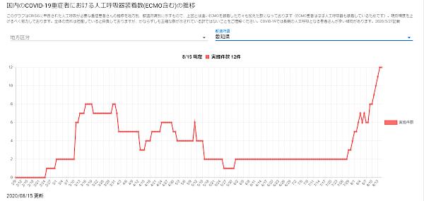 愛知県人工呼吸器装着件数
