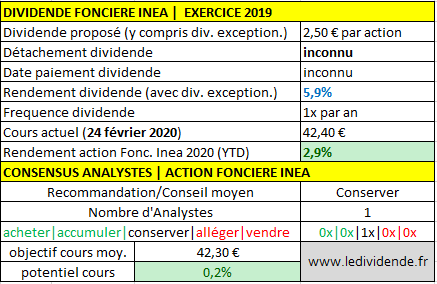 Dividende Fonciere INEA pour 2019/2020