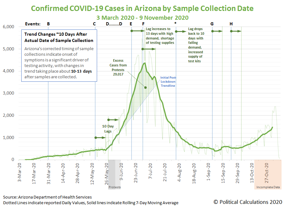 Daily COVID-19 Confirmed Cases in Arizona, 3 March 2020 - 9 November 2020