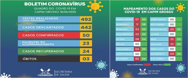 Capim Grosso registra 12 novos casos de covid-19 em um só dia