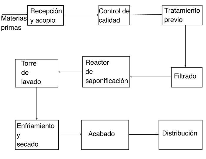 Diagrama de bloque para la fabricación de jabón